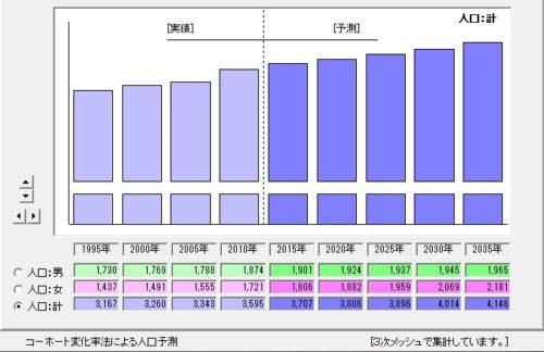%e4%ba%ba%e5%8f%a3%e4%ba%88%e6%b8%ac
