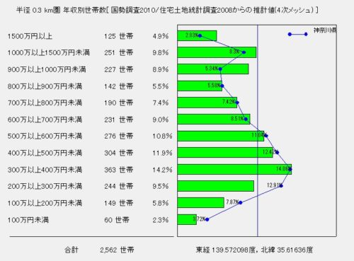 %e5%b9%b4%e5%8f%8e%e5%88%a5%e4%b8%96%e5%b8%af%e6%95%b0