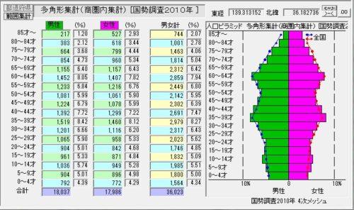 %e5%9b%b33_1%e5%b9%b4%e9%bd%a2%e5%88%a5%e4%ba%ba%e5%8f%a3a