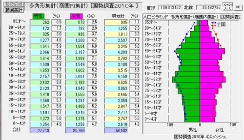 %e5%9b%b33_2%e5%b9%b4%e9%bd%a2%e5%88%a5%e4%ba%ba%e5%8f%a3b