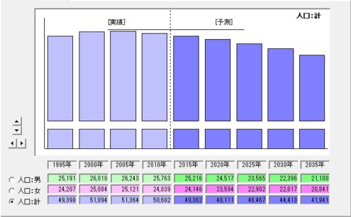 %e5%9b%b37_2%e4%ba%ba%e5%8f%a3%e4%ba%88%e6%b8%acb