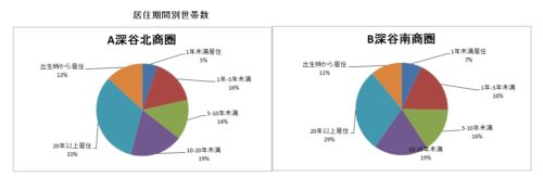 %e5%9b%b39%e5%b1%85%e4%bd%8f%e6%9c%9f%e9%96%93%e5%88%a5%e4%b8%96%e5%b8%af%e6%95%b0