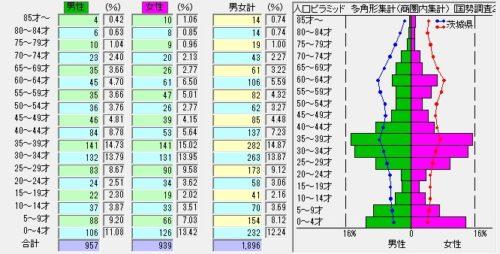 1%e5%b9%b4%e9%bd%a2%e5%88%a5%e4%ba%ba%e5%8f%a3c