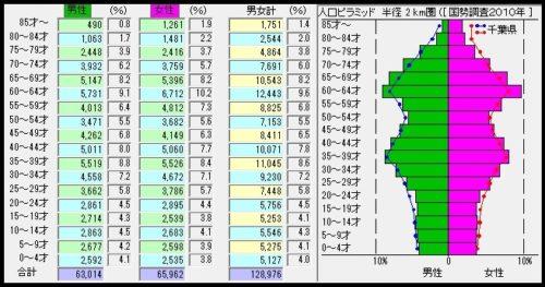 3-%e5%b9%b4%e9%bd%a2%e5%88%a5%e4%ba%ba%e5%8f%a3