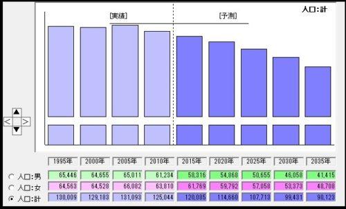 5-%e4%ba%ba%e5%8f%a3%e4%ba%88%e6%b8%ac