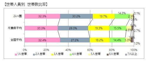 7-%e4%ba%ba%e5%93%a1%e5%88%a5%e4%b8%96%e5%b8%af%e6%95%b0%e6%af%94%e7%8e%87