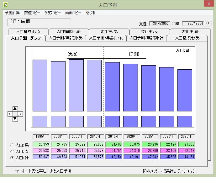 tt2p-jinkoyosoku