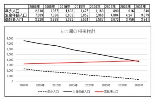 %e7%94%9f%e7%94%a3%e5%b9%b4%e9%bd%a2%e4%ba%ba%e5%8f%a3%e3%81%ae%e8%a1%a8