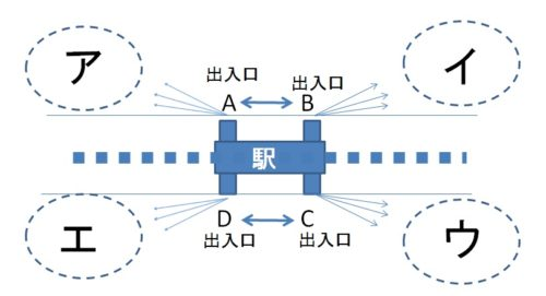 地下鉄駅の図