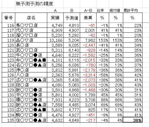 %e7%84%a1%e4%ba%88%e6%b8%ac%e4%ba%88%e6%b8%ac%e3%81%ae%e8%a1%a8
