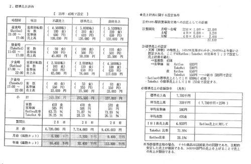 %e5%9b%9e%e8%bb%a2%e7%8e%87%e6%b3%95%e3%81%ab%e3%82%88%e3%82%8b%e5%a4%a9%e4%b8%bc%e5%ba%97%e3%81%ae%e5%a3%b2%e4%b8%8a%e4%ba%88%e6%b8%ac