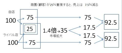 %e5%a3%b2%e4%b8%8a%e3%81%92%e5%bd%b1%e9%9f%bf%e5%ba%a6