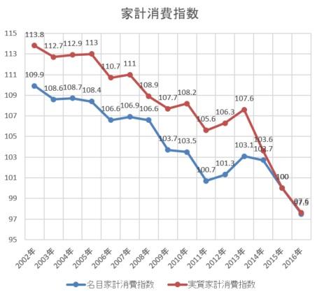 家計消費指数-2016