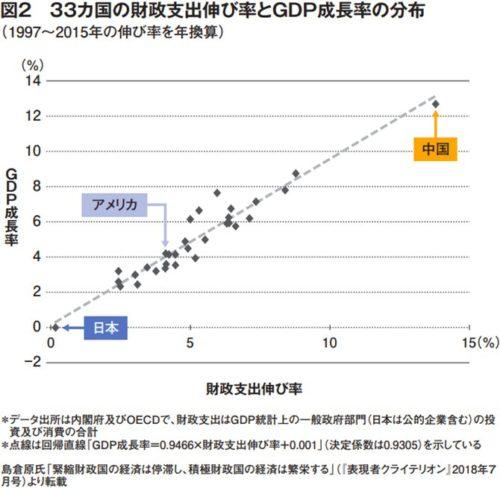 GDP伸び率