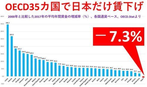 賃金 指数 世界