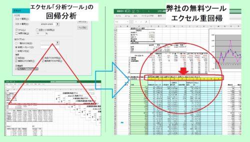 エクセル重回帰 エクセル 分析ツール 回帰分析