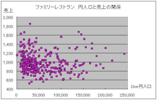 人口と売上 散布図 グラフ