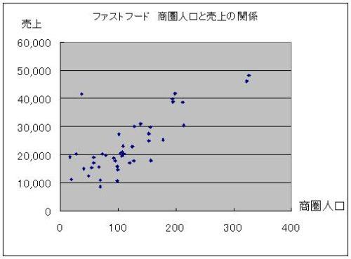正しい商圏 売上 散布図 グラフ