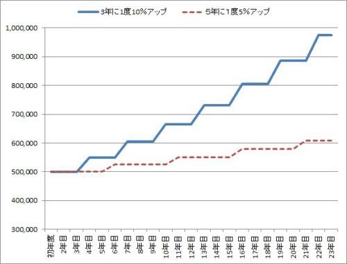 家賃の推移 グラフ